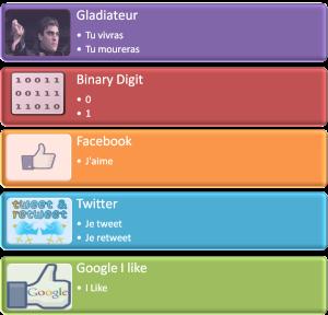 infographie_binary_facebook_tweet_i_like_communication