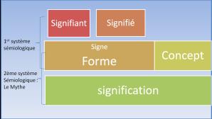 mythe_double_système_semiologique