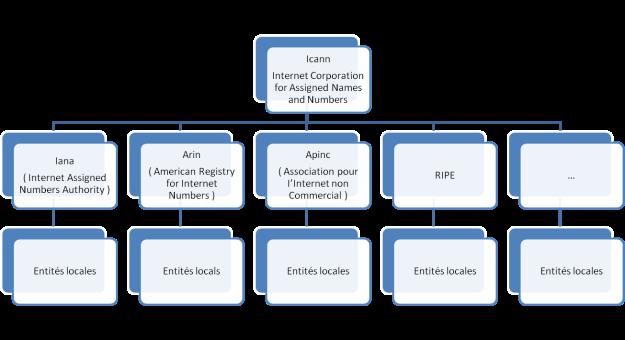 Structure réseau association ICANN