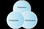 protection_permission_puissance_regle_3P