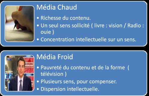média_chaud_froid_mcluhan