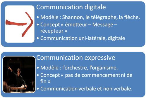 communication_modele_histoire_comprendre