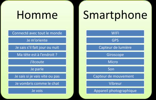 homme_smartphone_comparaison_objet_technique