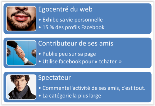etude_profil_facebook_categorie