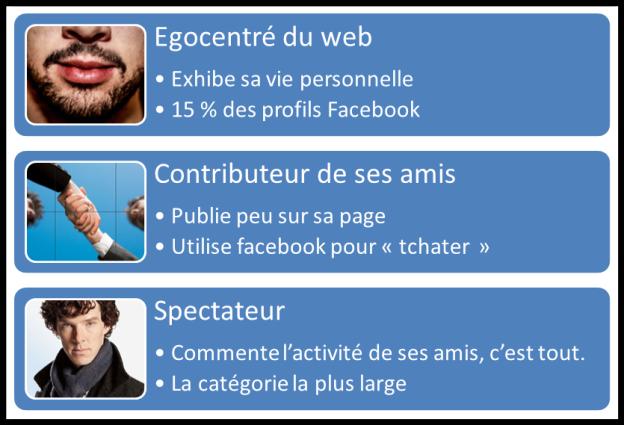 etude_profil_facebook_categorie