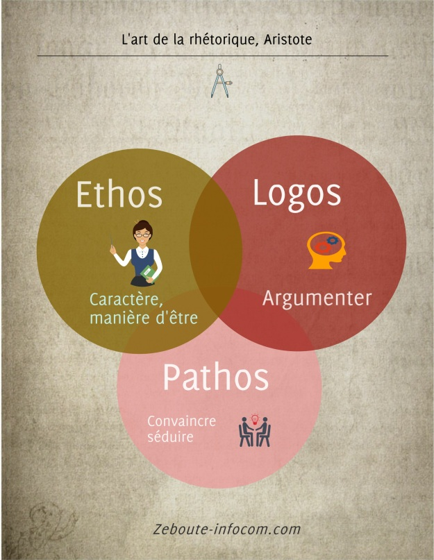 rhetorique_aristote_ethos_logos_pathos